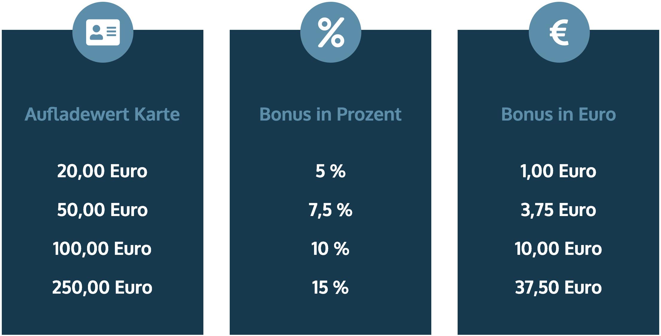 Waschstrasse Hanisch | Bonussystem